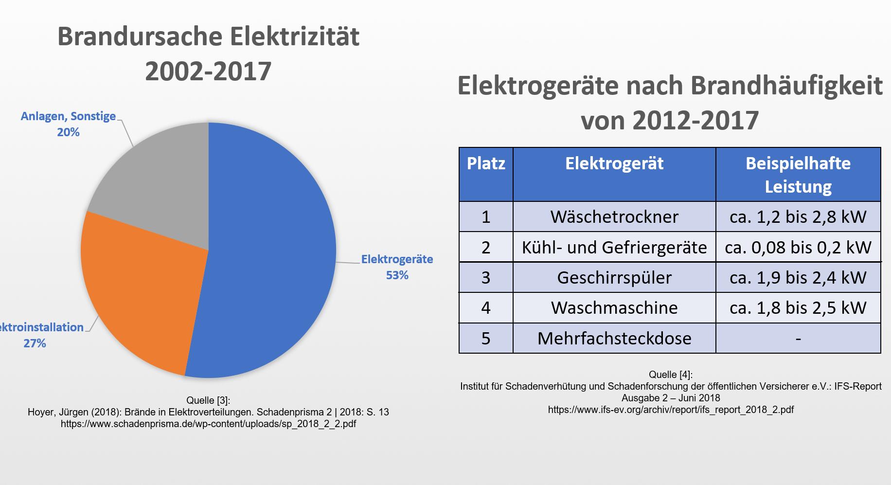 Brandhaufigkeit_Elektrogeraete