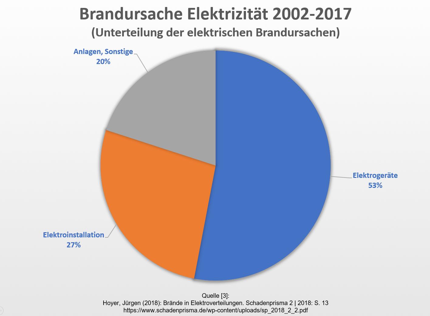 Brandursache_Elektrizitaet
